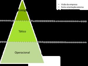 A diferença entre o planejamento estratégico, tático e operacional